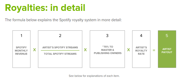 Royalties: in detail